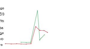 English club graph